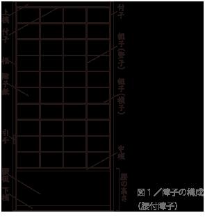 図1/障子の構成
