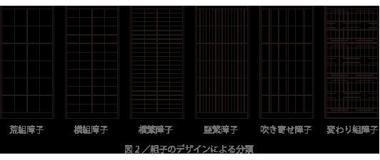 図2/組子のデザインによる分類