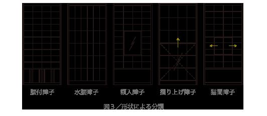図3/形状による分類