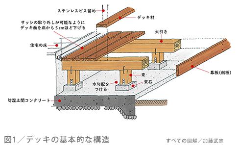 図1/デッキの基本的な構造
