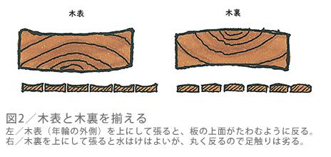 図2/デッキ材の寸法