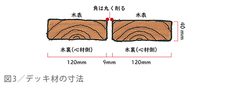 図3/木表と木裏を揃える