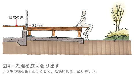 図4/先端を庭に張り出す