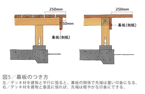 図5/幕板のつき方