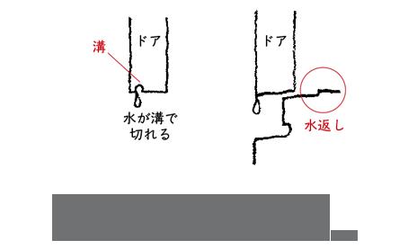 脱衣室の水がかりを防ぐドアの工夫 左/ドア自体に小さな溝を設けることで水を切る。 右/敷居に「水返し」を設ける。5㎜程度でも効果がある。