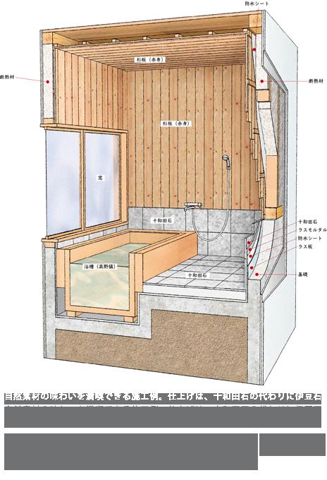 プラン2:十和田石+板張りに、高野槙の湯船