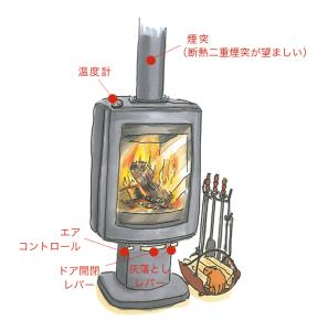 薪ストーブの火の熾し方③